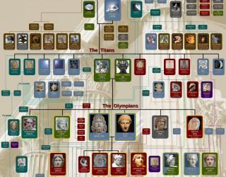 Greek Mythology Gods and monsters Family Tree